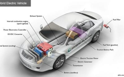 Are Hybrid Vehicles Really Cost Effective?